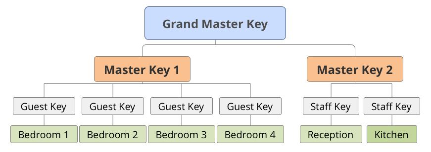master lock Milwaukee WI